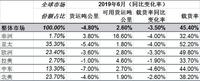 全球航空客运量增势稳健 货运量连续八个月同比下降-深圳出口国际快递