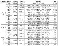 国际快递价格襄阳机场将为湖北省内首个复航机场 上海、广州、深圳等19个城市